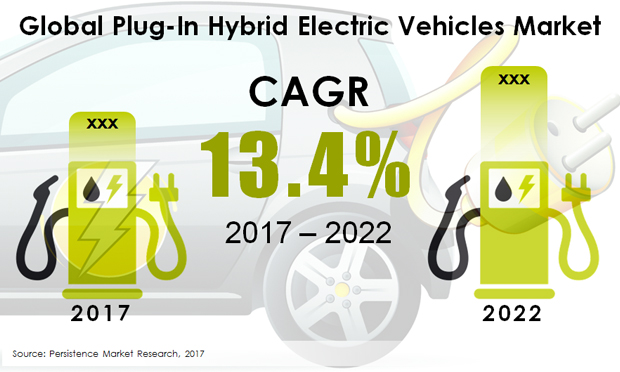 Global Plug-In Hybrid Electric Vehicles Market.JPG